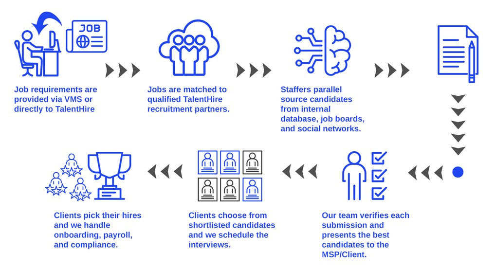 the-process-is-simplified-for-better-hiring-results